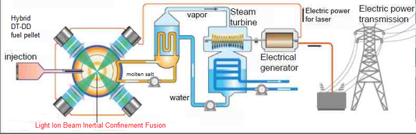Why do nuclear power plants meltdown quora fusion reactors are also considered meltdown proof as in a fusion reactor there are no fuel rods only high temperature fusion plasma confined by a strong ccuart Images
