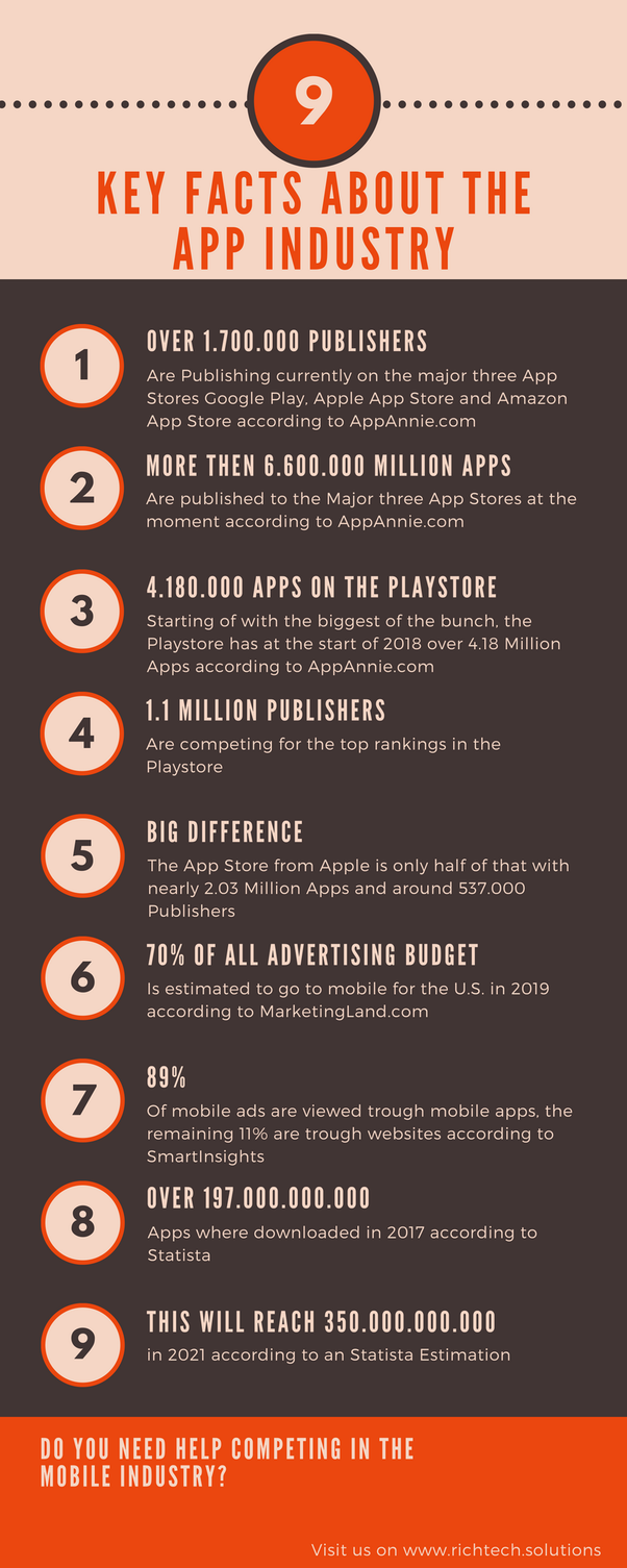 What are the best ways to promote a game on Google play store? - Quora