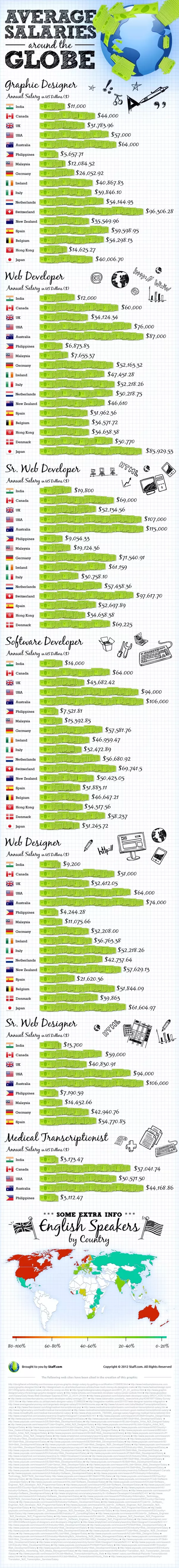 Source: Salaries Of Web Developers In India, The Philippines, USA And  Around The World. I Believe Web Development Is A Great Field As A Career If  You Are A ...