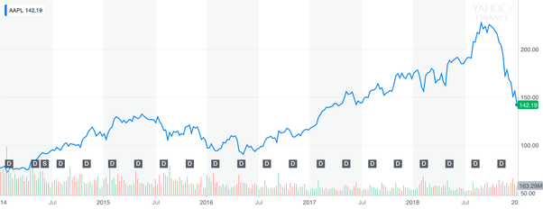Apple's stock fell 10% today  What should I do? - Quora