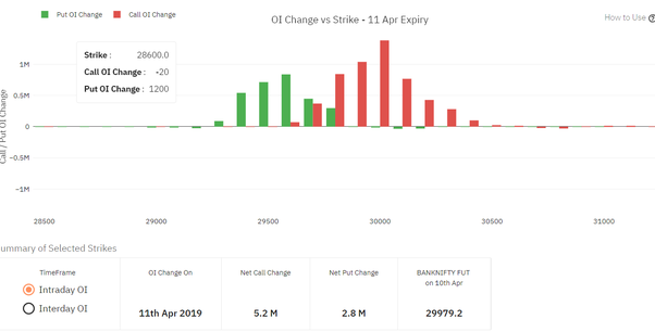 How to learn option chain analysis (NSE table) thoroughly - Quora