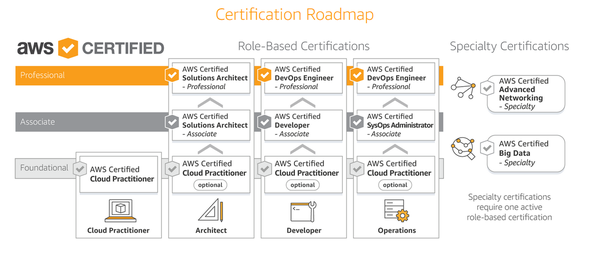 Which AWS certification is best for a career beginner? - Quora