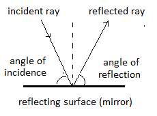 what is the difference between angle of incidence and angle of