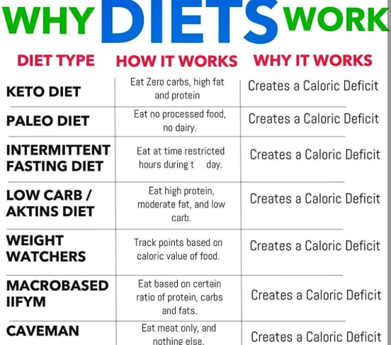 Which Diet Is Better For Fat Loss Keto Diet Or Low Fat Diets Quora