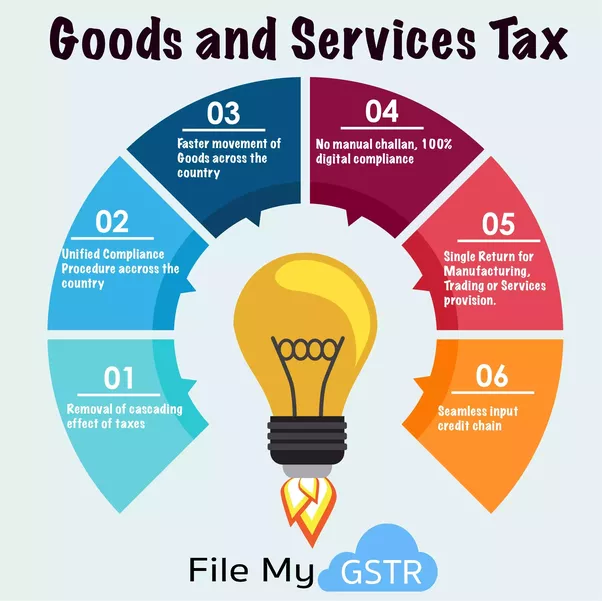 the gst benefits and how they outweigh its drawbacks In your opinion, do benefits outweigh drawbacks or vice versa why justify your answer.