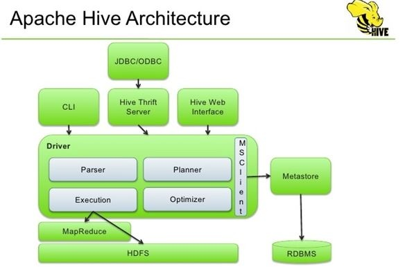 How to enable acid properties in hive cloudera