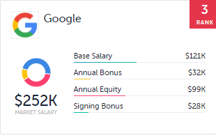 What is the average total compensation salary bonuses per year the average base salary for apple is 87k average annual bonus is 22k average annual equity is 61k and average signing bonus is 31k malvernweather Gallery