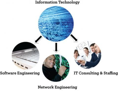 what are some examples of information technology quora