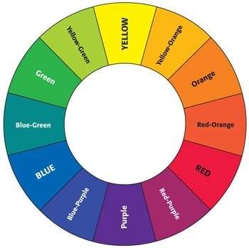 The Color Wheel Is Telling Us That Both Green And Orange Contain Yellow Made Of Primaries Blue Up