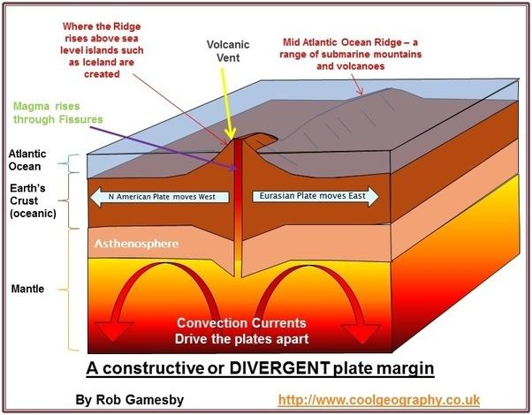 What Features Do Divergent Boundaries Continentcontinent Form