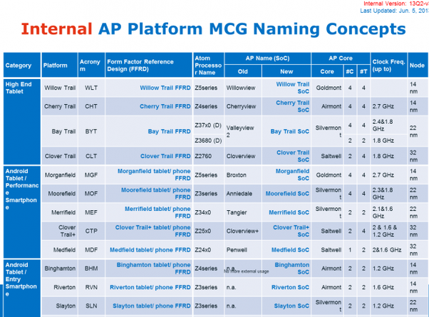 intel atom soc roadmap for tablets and smartphones leaked 14nm airmont and goldmont based chips detailed