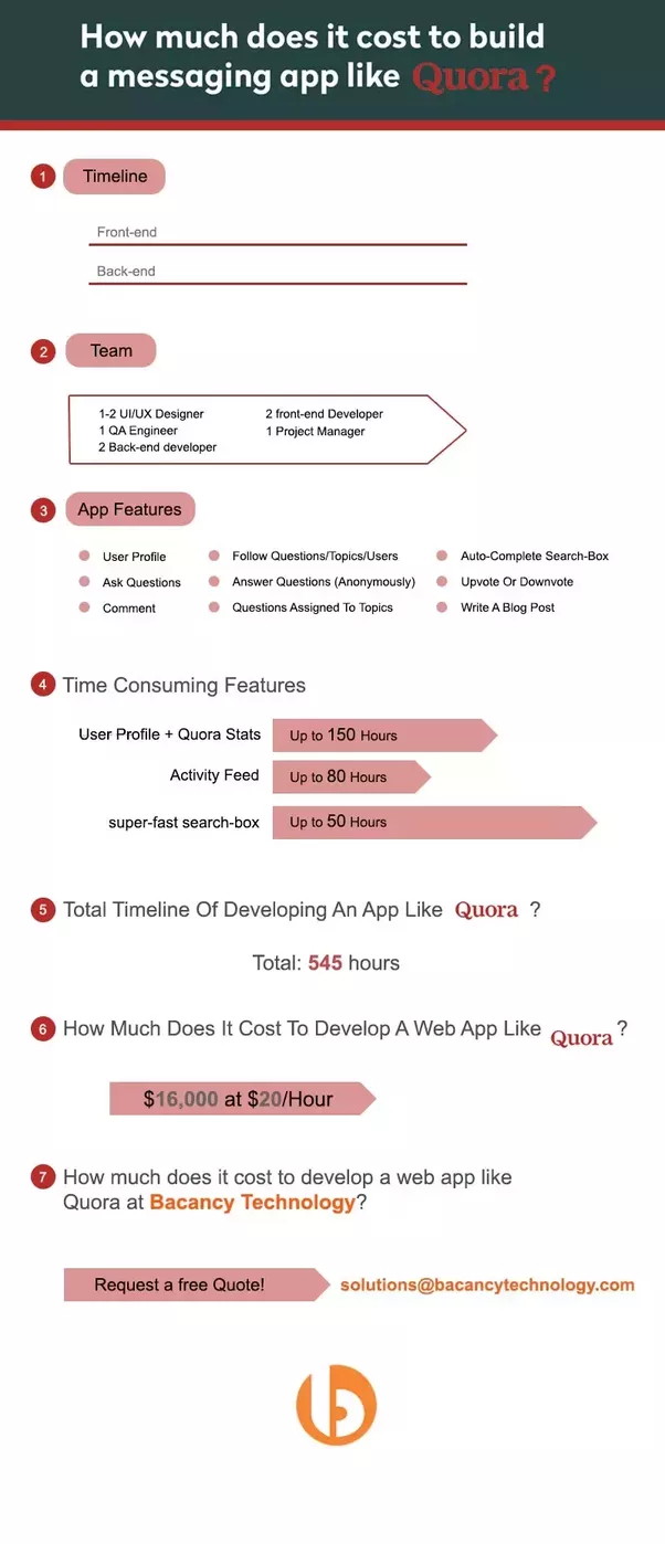 Cost To Have A Developer Build You A Website