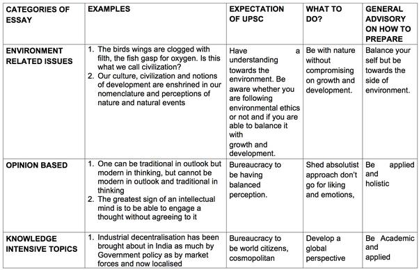 Essay preparation for ias