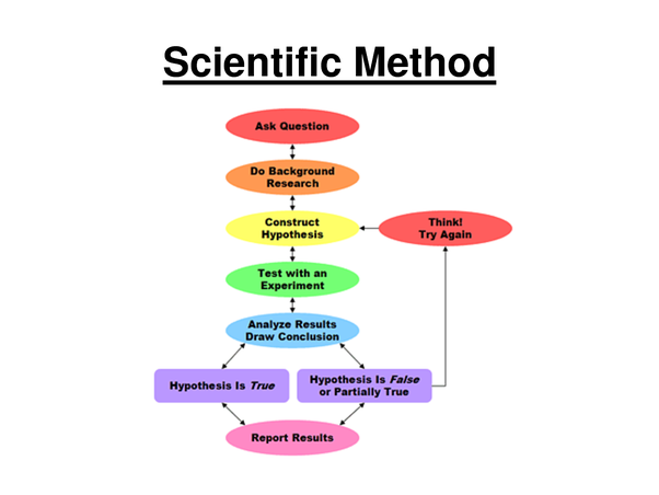 main qimg cf8c15ed43942f025b501810604f2145 what are the methods of science? quora
