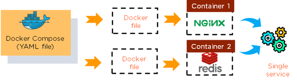 What is Docker and how important is learning it? - Quora
