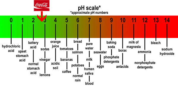 Ph Scale Of Car Battery Acid