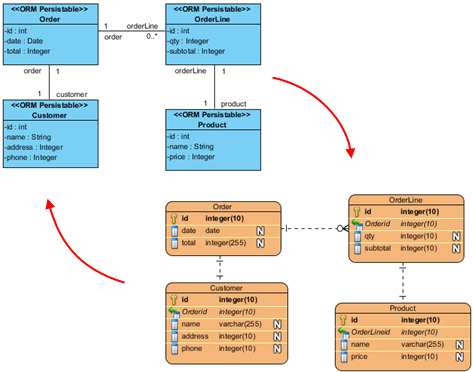 How to convert a class diagram in uml to a database what are the the database generation tool validates your database design and produces the database initialization scripts required for database construction ccuart