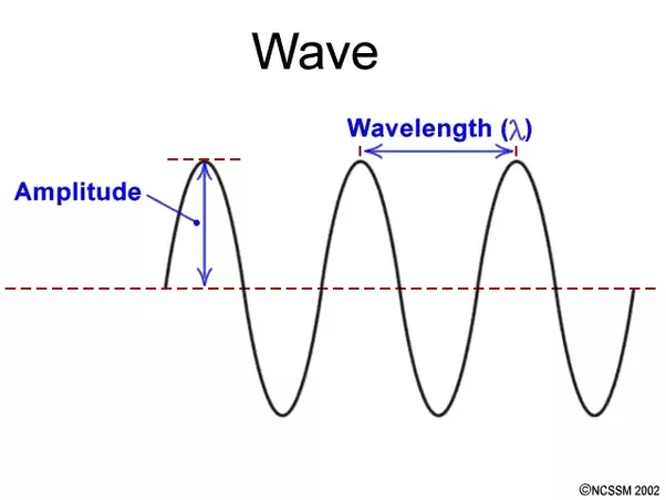 Its The Distance B W Local Maxima Of A Single Wave1 Cycle And Mean Position