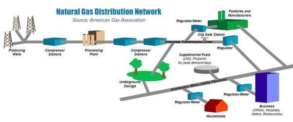 Natural Gas Lines In Homes