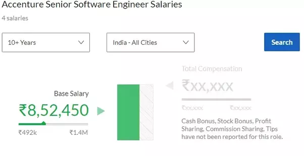 What is the average salary of an engineer in India with 10-12 years ...
