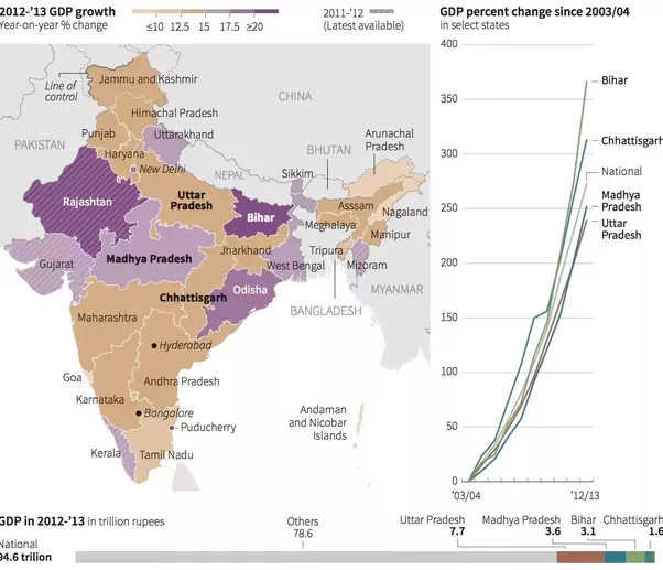Why is south india much more developed than north india quora todays graphic looks at the change in gdp throughout different regions of india publicscrutiny Image collections