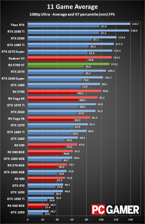 Which Graphics Card Should I Pair With Amd Ryzen 5 3600 Is A Geforce 1060 Too Low Quora