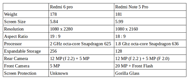 Which is better, the Redmi 6 Pro or the Redmi Note 5 Pro? - Quora