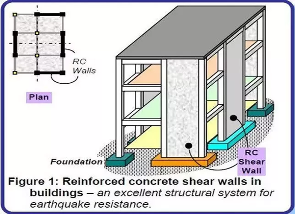 Shear wall should be provided along which direction of the