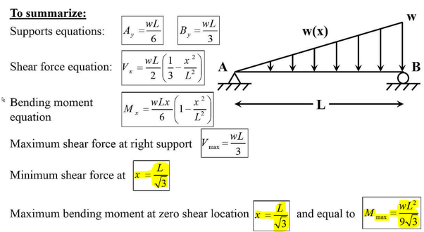 In beams, why is the bending moment maximum where shear