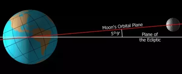 Why doesn't the moon show up in EPIC::DSCOVR pictures? - Quora