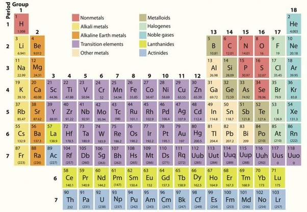 What could not be dated using carbon-14 dating