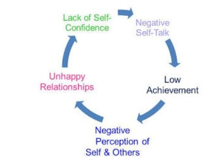 What Is The Difference Between Dignity Self Esteem Self Respect And Self Confidence Quora