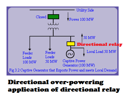 What is the difference between induction type directional