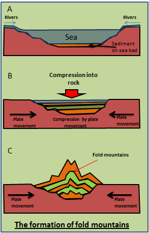 Why Do Compressive Forces Make Fold Mountains At Plate Boundaries