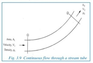 What is the formula for the mass flow rate and pressure flow