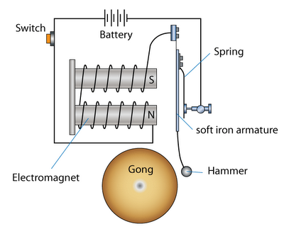 What Is The Purpose Of Using Electromagnet In An Electric
