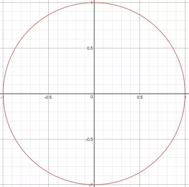 How Many Tangents Can Be Drawn To A Circle Quora