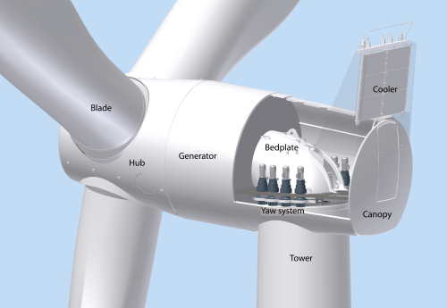 Since wind power is not steady, wind turbines output AC ranging from 13 to 15 volt. They must be rectified by chargers and stored in accumulator jars.