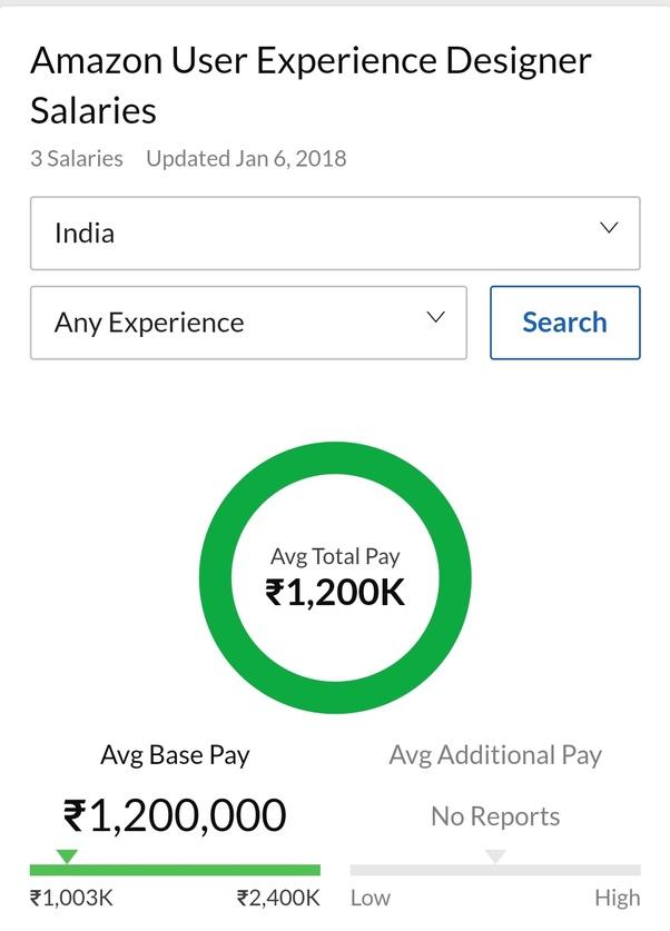Google Graphic Designer Salary In India Ferisgraphics