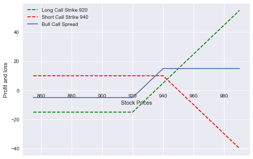 What Is A Bull Call Spread Quora