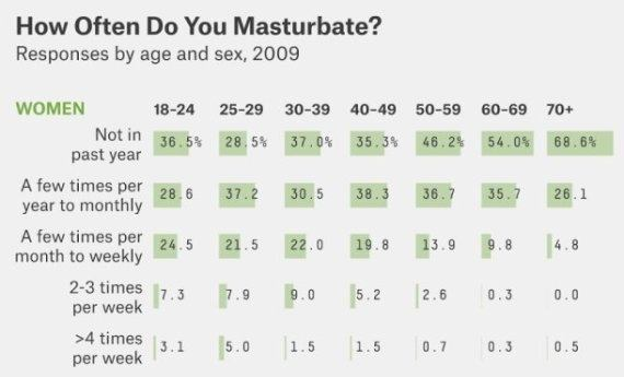Where do women masturbate most often