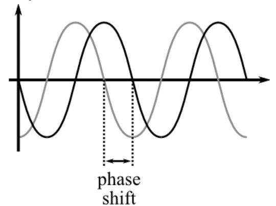 what is the value of phase shift between input and output