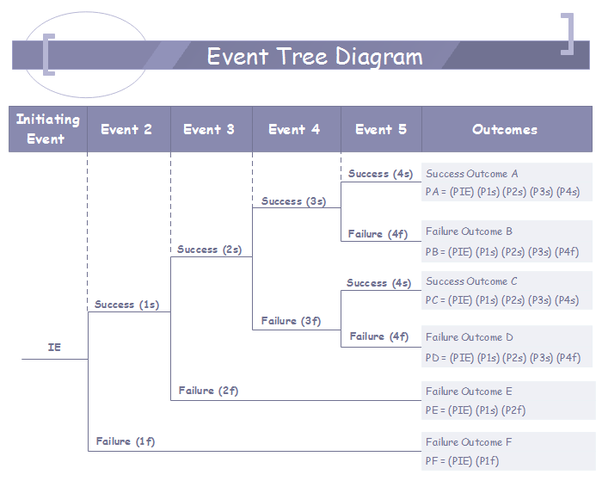 What is event tree analysis quora through the qualitative and quantitative analysis of the event tree users can find the main reasons of accidents and provide reliable solutions so as to ccuart Image collections
