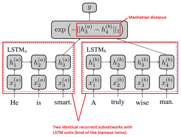 What is the difference among LSTM, Malstm and SiameseLSTM? - Quora