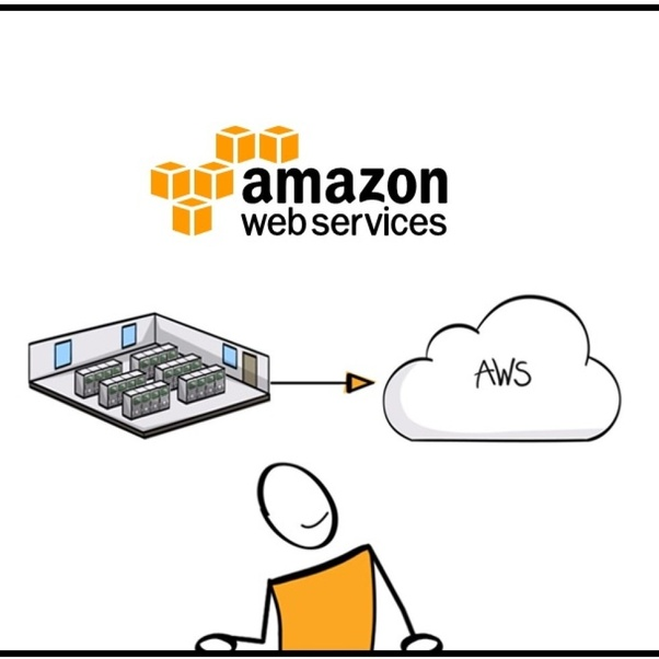 What Are The Roles And Responsibilities Of An Aws Sysops