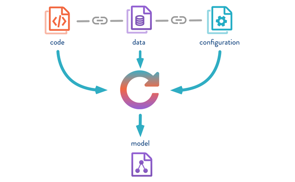 How to manage machine learning models? How do you keep track