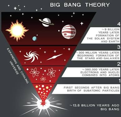 What is the Big Bang theory in layman's term? - Quora