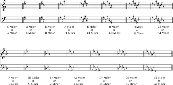 Why Is G Major A Sharp Key Quora