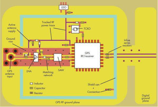 Why are RF PCBs hard to design? - Quora