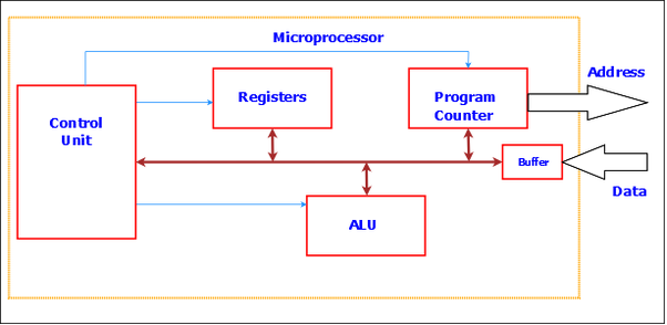 What are the basic components of a microprocessor quora i have just given the bird view of the microprocessor i have not mentioned about readwrite or fetch unit etc but once you understand the above ccuart